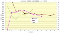 2020年先発投手防御率推移2_9月11日時点