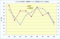 2020年阪神・対戦相手イニング別得点_9月15日時点
