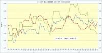 2020年個人三振率推移8月~9月_9月23日時点3