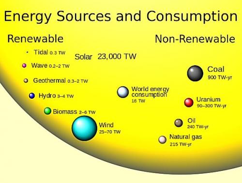 04c 600 Global_energy
