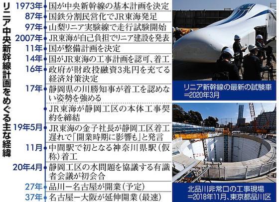 リニア 静岡 JR東海 静岡県知事 水脈 大井川 水利権