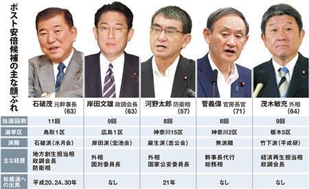 岸田文雄 菅義偉 自民党 総裁選