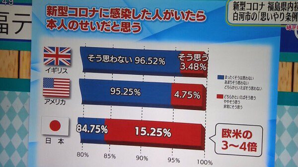 グラフ 歪曲 印象操作 福島テレビ テレポートプラス
