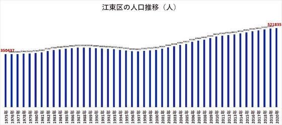 東京 人口 一極集中