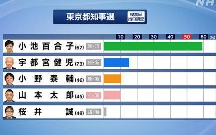 東京都知事選、現職の小池百合子氏(67)が2回目の当選を確実に … 推定投票率は午後7時半で前回を下回る37・32%