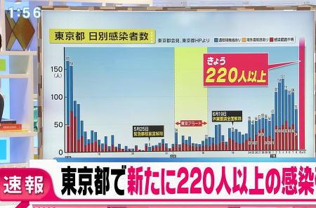東京都、新たに新型コロナのの感染者数224人確認 … 1日に確認された数としては今年4月17日の206人を上回り、過去最多に