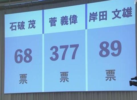 自民党の総裁選、菅義偉氏が377票、岸田文雄氏が89票、マスコミ一押しの石破茂氏は68票で3位に没落 … 管氏は明後日、第99代の総理大臣に就任する見通し