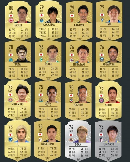 The FIFARatings are in for Japanese players in FIFA20