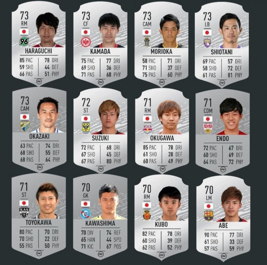 The FIFARatings in FIFA 20 Japanese Overseas Players 2_2