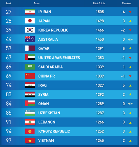 Iran still remain Asias top ranked team with Japan only one place behind
