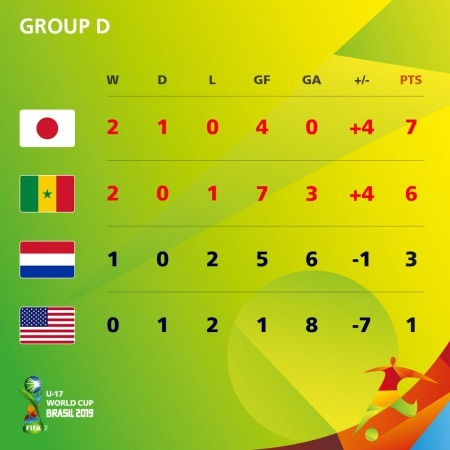 Final standings for Group D U17WC 2019