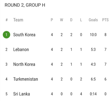 South Korea get scoreless draw vs Lebanon in World Cup Group H