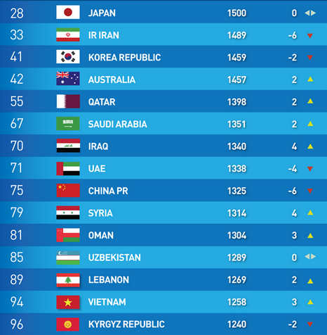 Japan are now the best team in Asia based on the latest FIFA Ranking