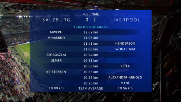 Team Top 5 Distances from liverpool vs Salzburg