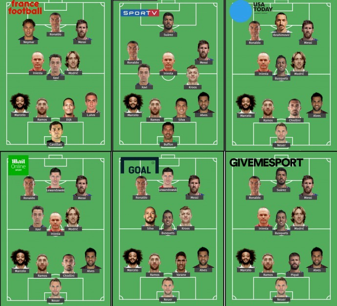 The team of the decade put together by different magazines