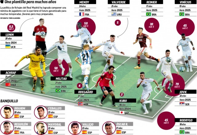MARCA The Future for Real Madrid