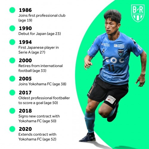 Yokohama FC extend 52 year old Kazuyoshi Miuras contract This will be his 35th professional season