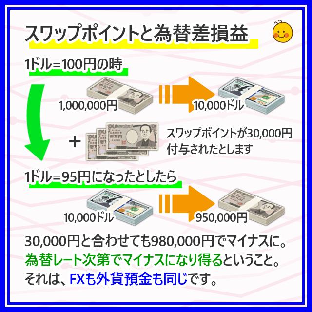 スワップポイントと為替差損益
