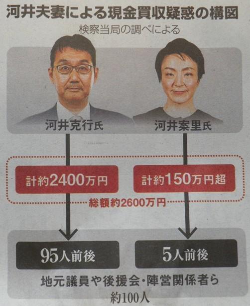 河井夫妻による現金買収疑惑の構図