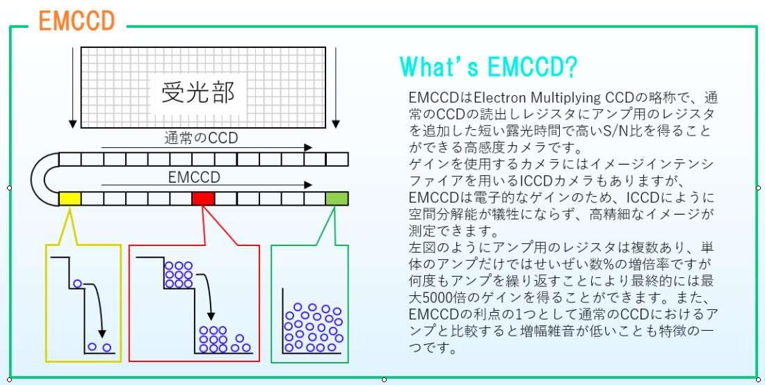EM-CCD