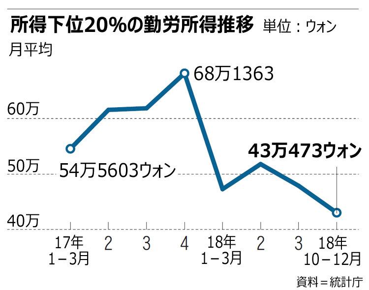 韓国 勤労所得推移 2018年