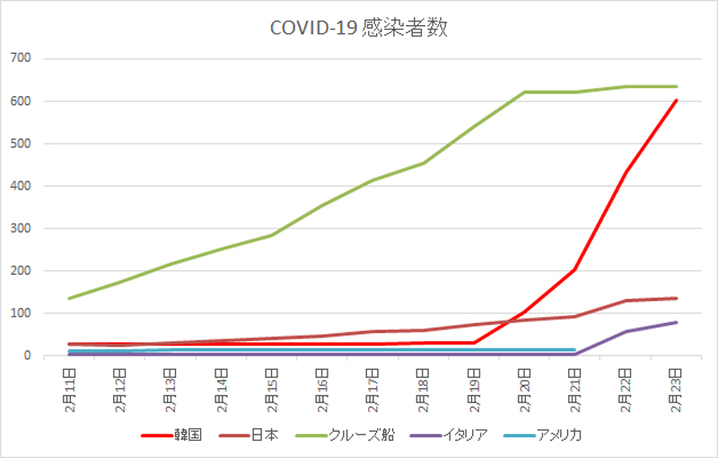 新型コロナウイルス COVID-19 感染者数