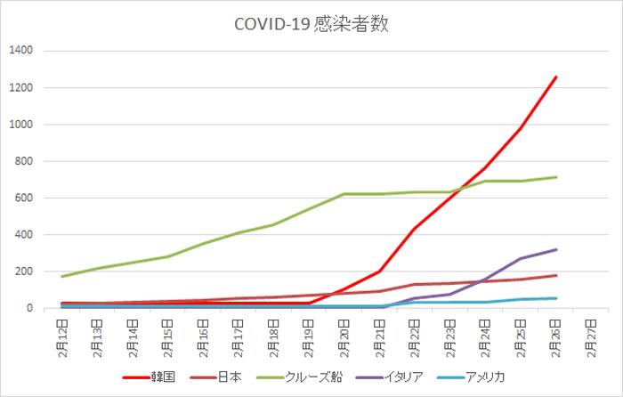 2020 02 26 COVID 19 感染者数