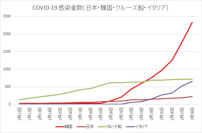 2020 02 28 COVID 19 感染者数 日本