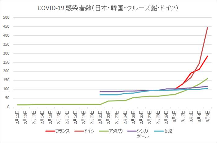 2020 03 05 COVID 19 感染者数 ドイツ