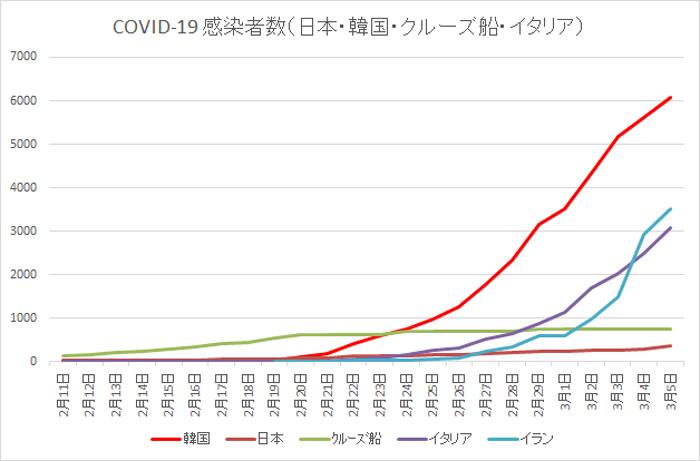 2020 03 05 COVID 19 感染者数 日本