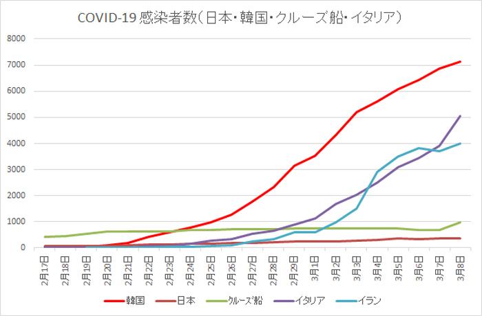 2020 03 08 COVID 19 感染者数 日本・韓国