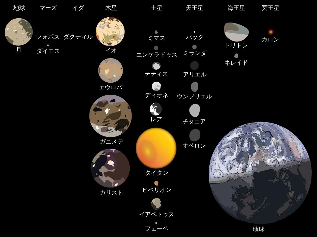 主要な太陽系の衛星の比較