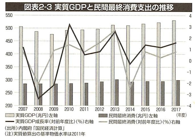 実質GDPと民間最終消費支出の推移