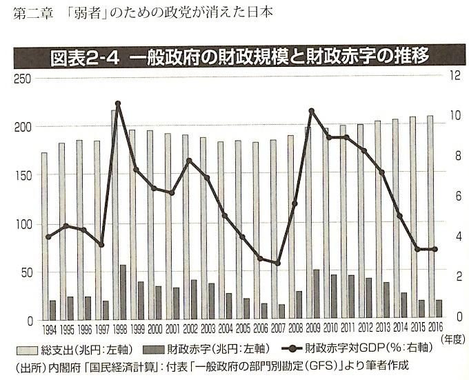 一般政府の財政規模と財政赤字の推移