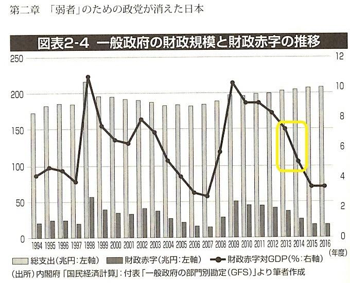 一般政府の財政規模と財政赤字の推移 2