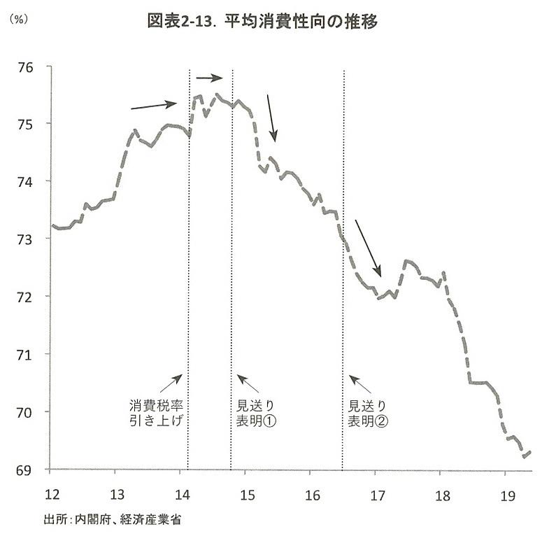 平均消費性向の推移