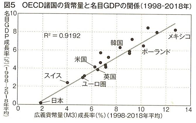 図5 OECD諸国の貨幣量と名目GDPの関係(1998-2018年)