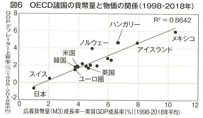 図6 OECD諸国の貨幣量と物価の関係(1998-2018年)