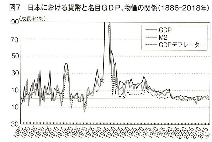 図7 日本における貨幣と名目GDP、物価の関係(1886-2018年)