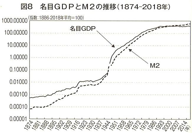 図8 名目GDPとM2の推移(1874-2018年)