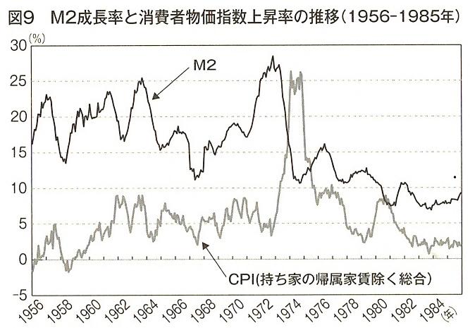 図9 M2成長率と消費者物価指数上昇率の推移(1956-1985年)