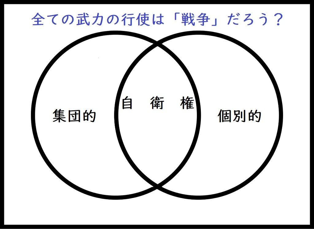 ベン図2-2