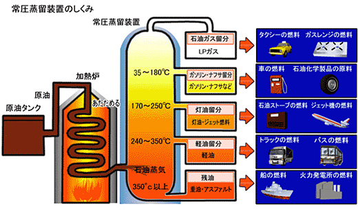 常圧蒸留装置の仕組み