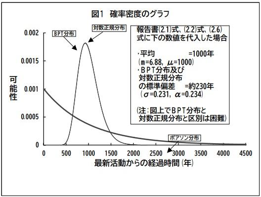 確率密度のグラフ