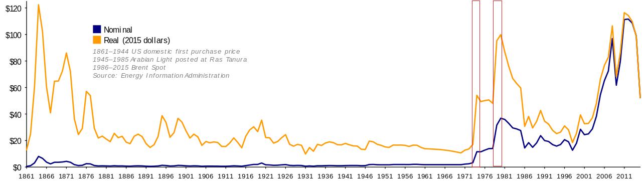 1861年〜2007年の原油価格。