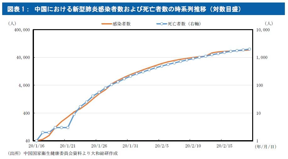 中国における新型肺炎感染者数および死亡者数の時系列推移(対数目盛)