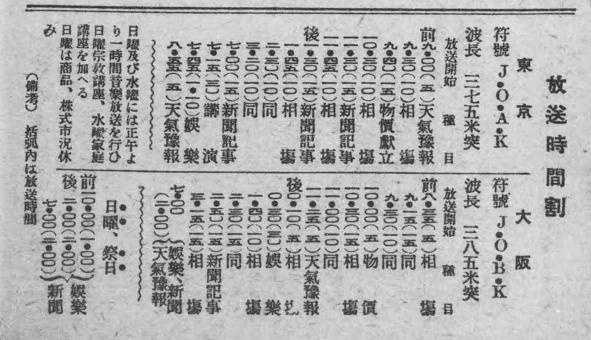 1925年のラジオ番組表