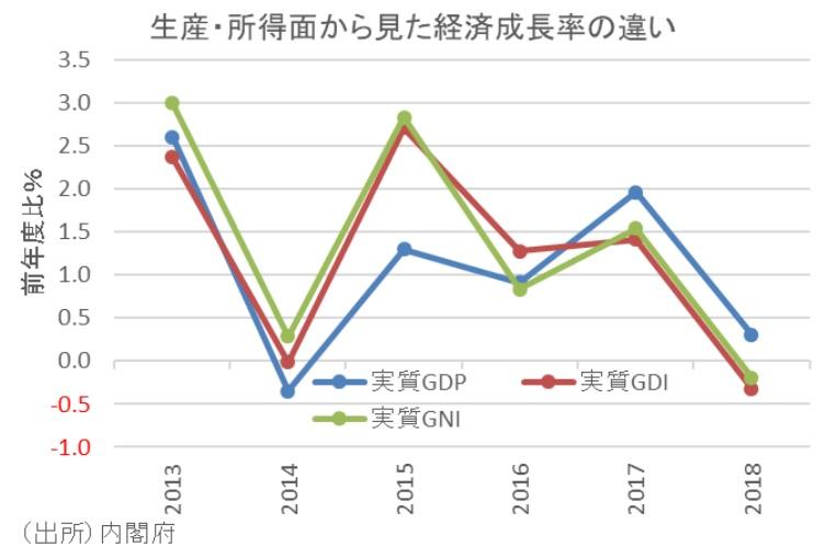 生産・所得面から見た経済成長率の違い