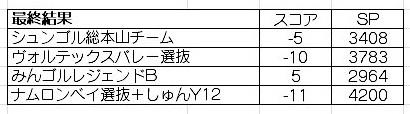 Newみんゴル_タッグチームストローク(最終結果)