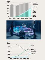 電気自動車EVの普及予想 2020